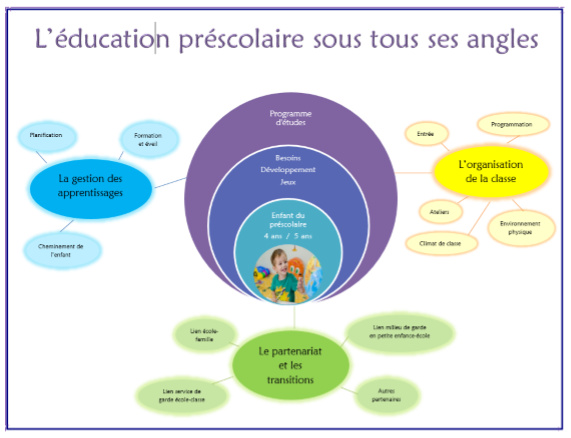 L'éducation préscolaire sous tous ses angles